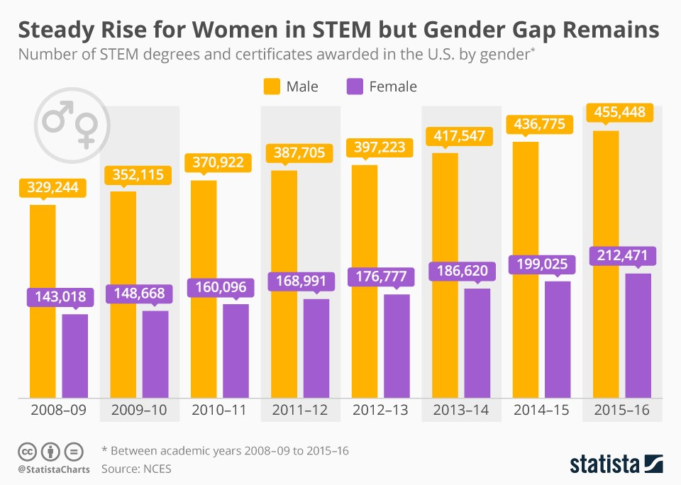 Women in STEM Careers 2019